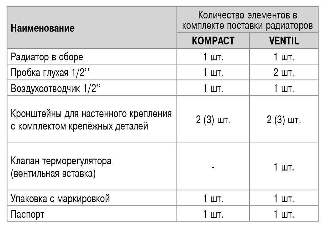 Комплектация радиаторов Ventil тип 11 Elsen