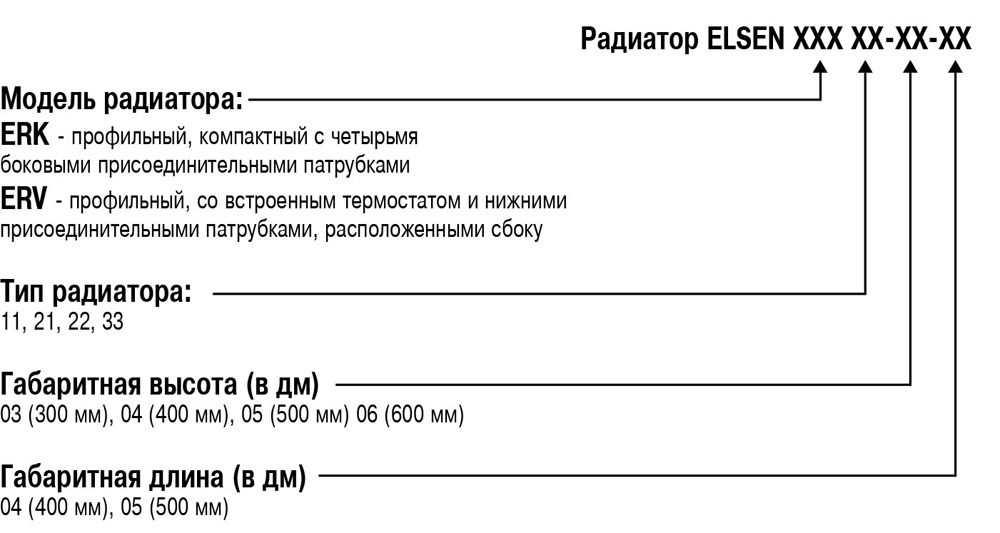 Расшифровка артикулов характеристики радиаторов Ventil тип 11 Elsen