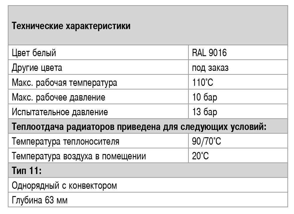 Технические характеристики радиаторов Ventil тип 11 Elsen